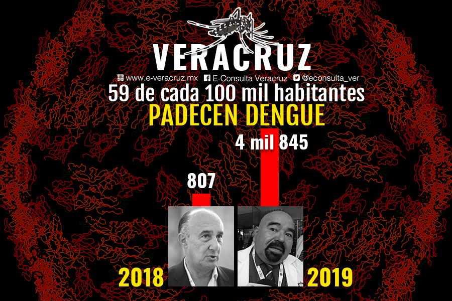 En 2019, Veracruz registra incremento del 600 por ciento en casos de dengue