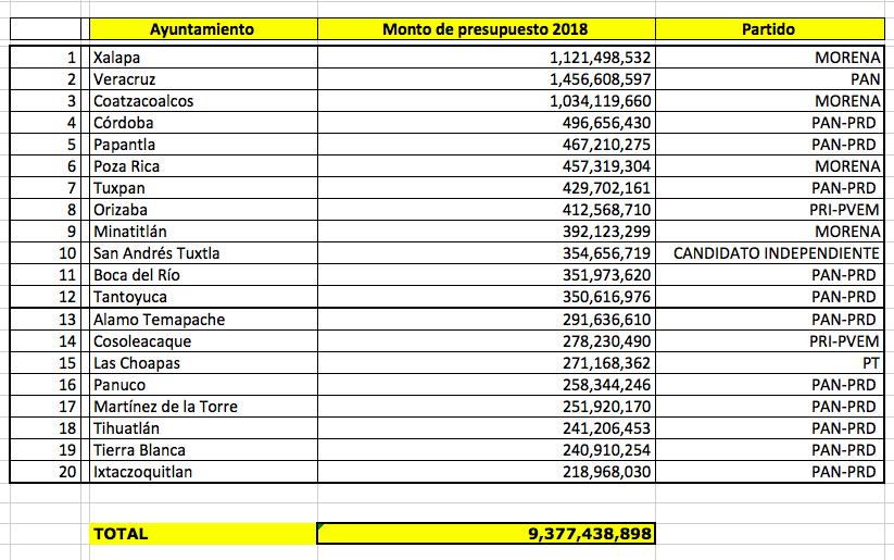 ¿Cuáles son los 20 municipios más ricos de Veracruz?
