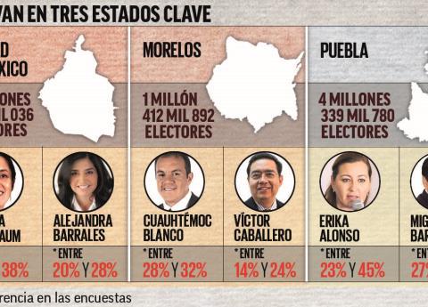 La ventaja de Morena para las gubernaturas en 2018