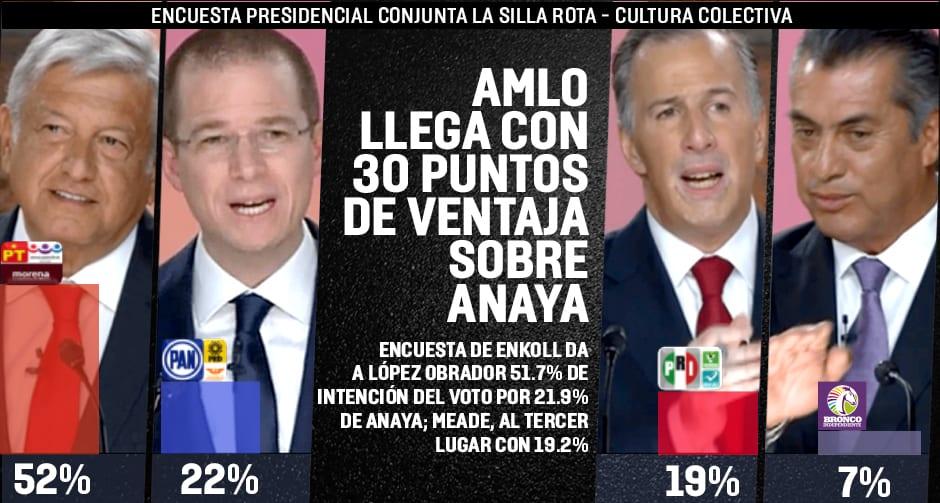 AMLO llega a la elección presidencial con 30 puntos sobre Anaya