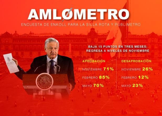 Baja 15 puntos la aprobación de AMLO, en tres meses: ENKOLL
