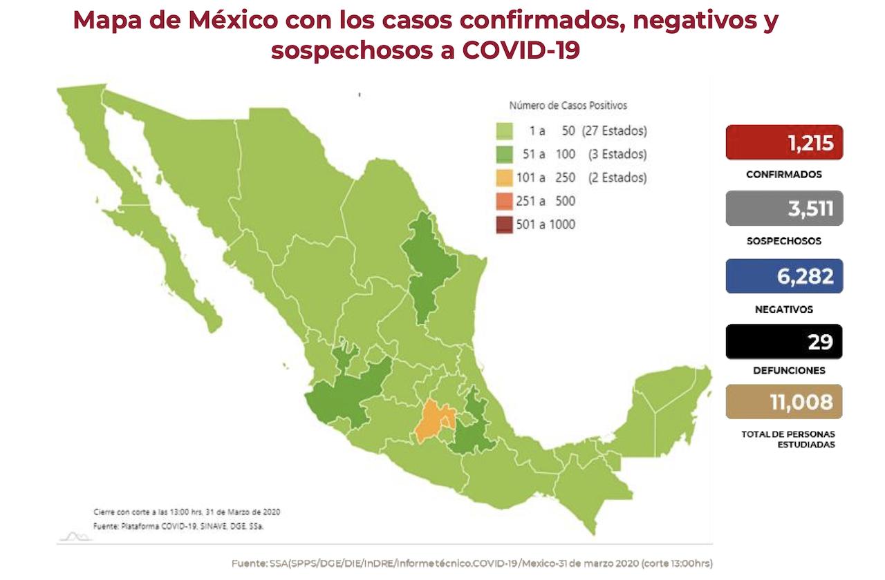 México cierra marzo con 29 defunciones por coronavirus