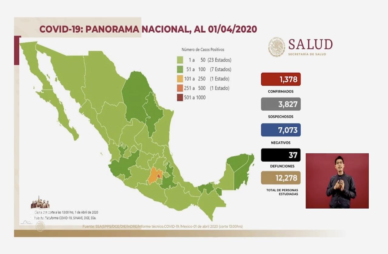 Van 37 decesos y mil 378 casos de coronavirus en México