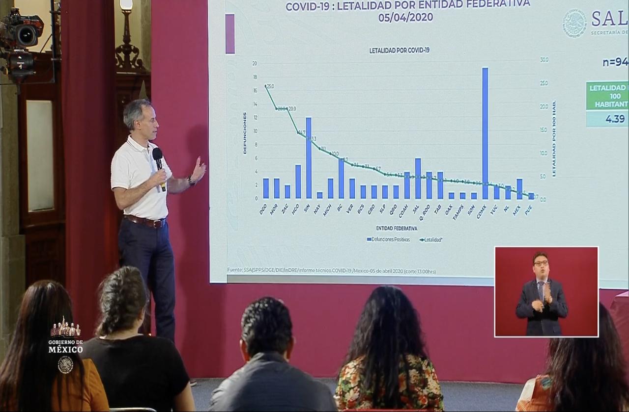 México alcanza 94 decesos por coronavirus