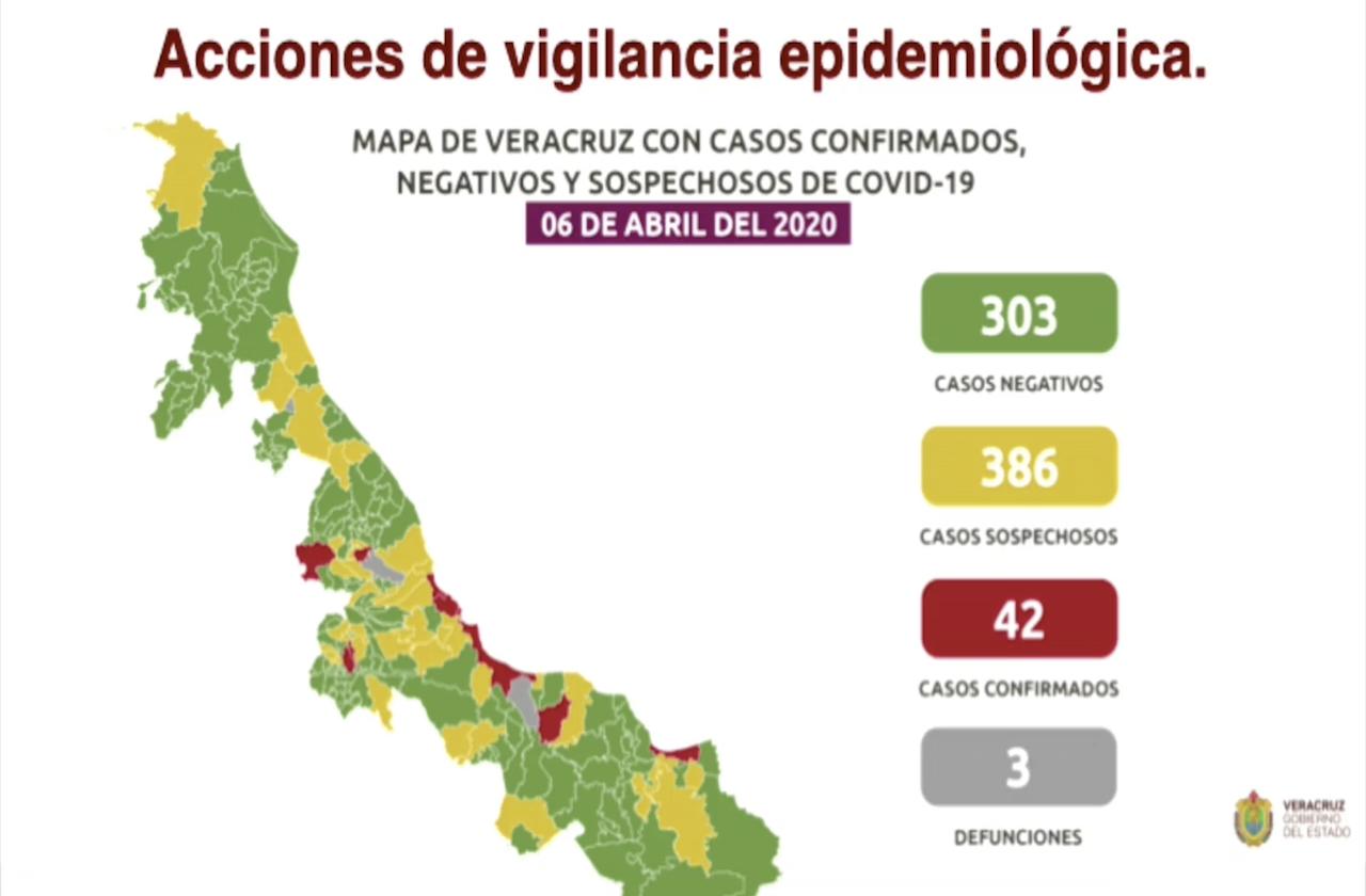 Suman 42 casos postivos de covid-19 en Veracruz; 24 ya se recuperan