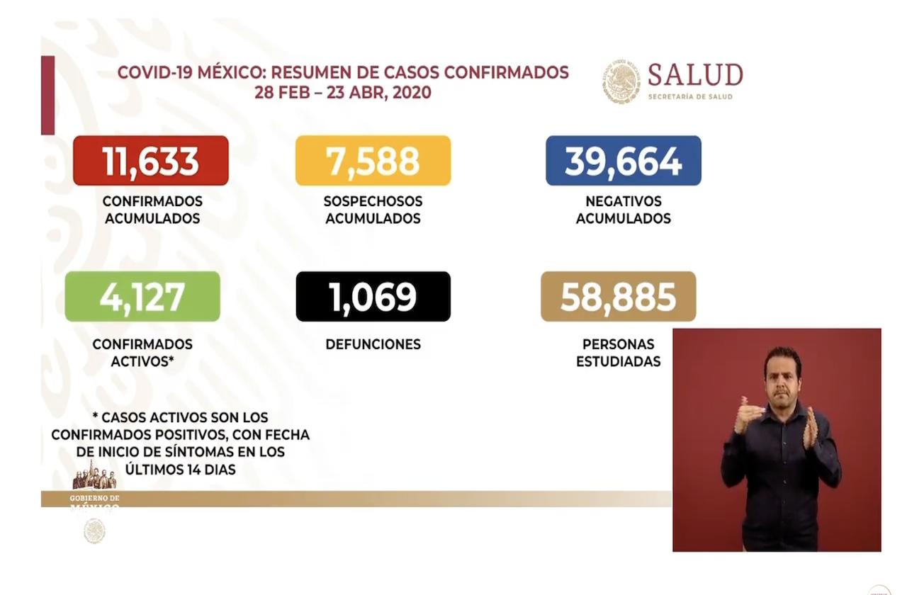 Mexico rebasa los mil muertos por coronavirus
