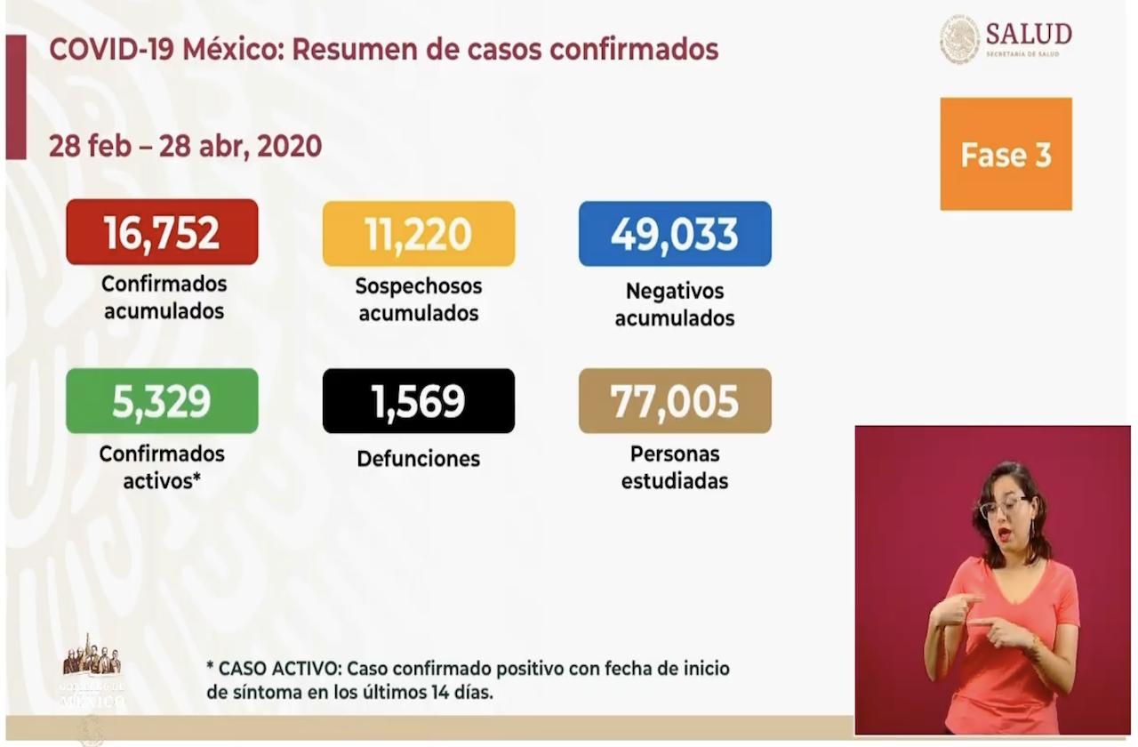 Hay mil 569 fallecidos por coronavirus en México