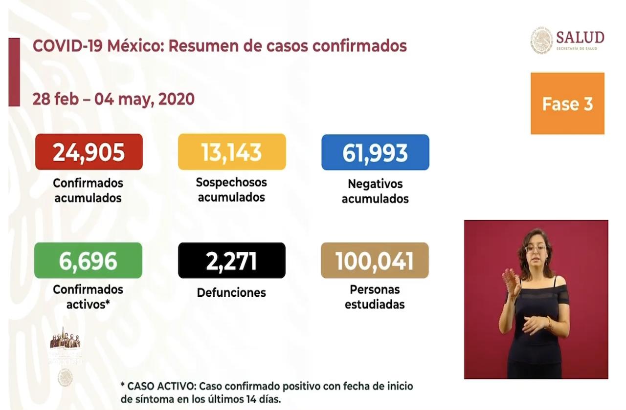 Siguen al alza muertes por covid en México; van 2 mil 271