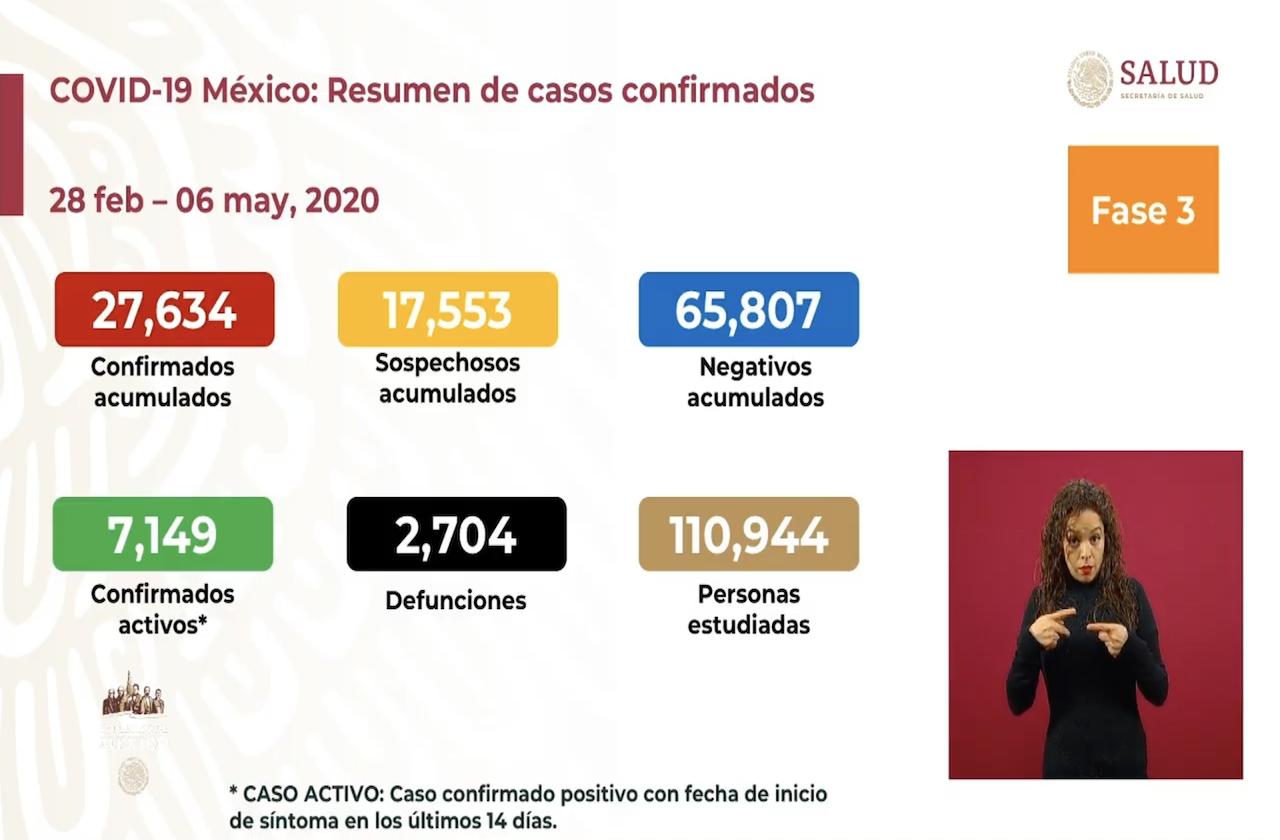 México supera las 2 mil 700 defunciones por covid-19