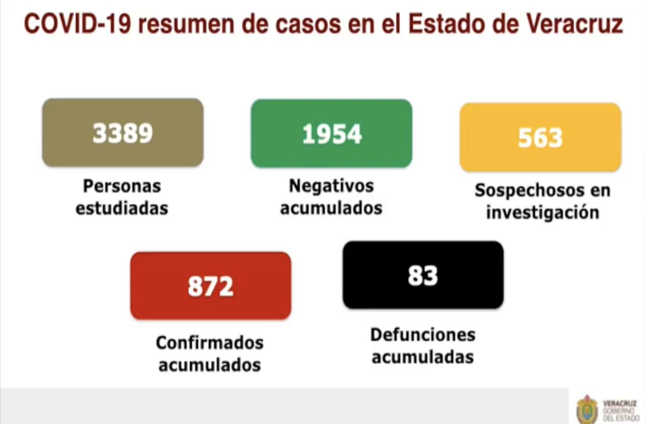 Sube a 83 las muertes por covid-19; Veracruz y Coatza con la mitad