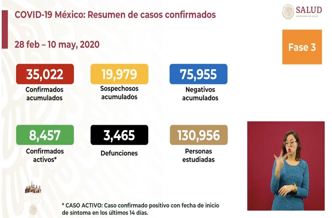 México suma 3 mil 354 decesos y 33 mil 460 casos de covid
