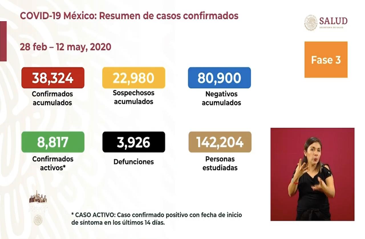 México se aproxima a las 4 mil defunciones por covid
