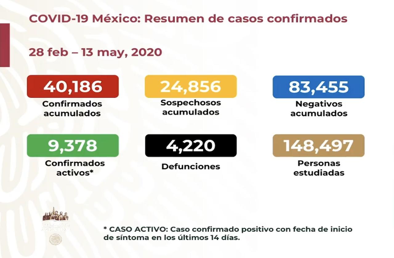 México suma 4 mil 220 muertes por covid
