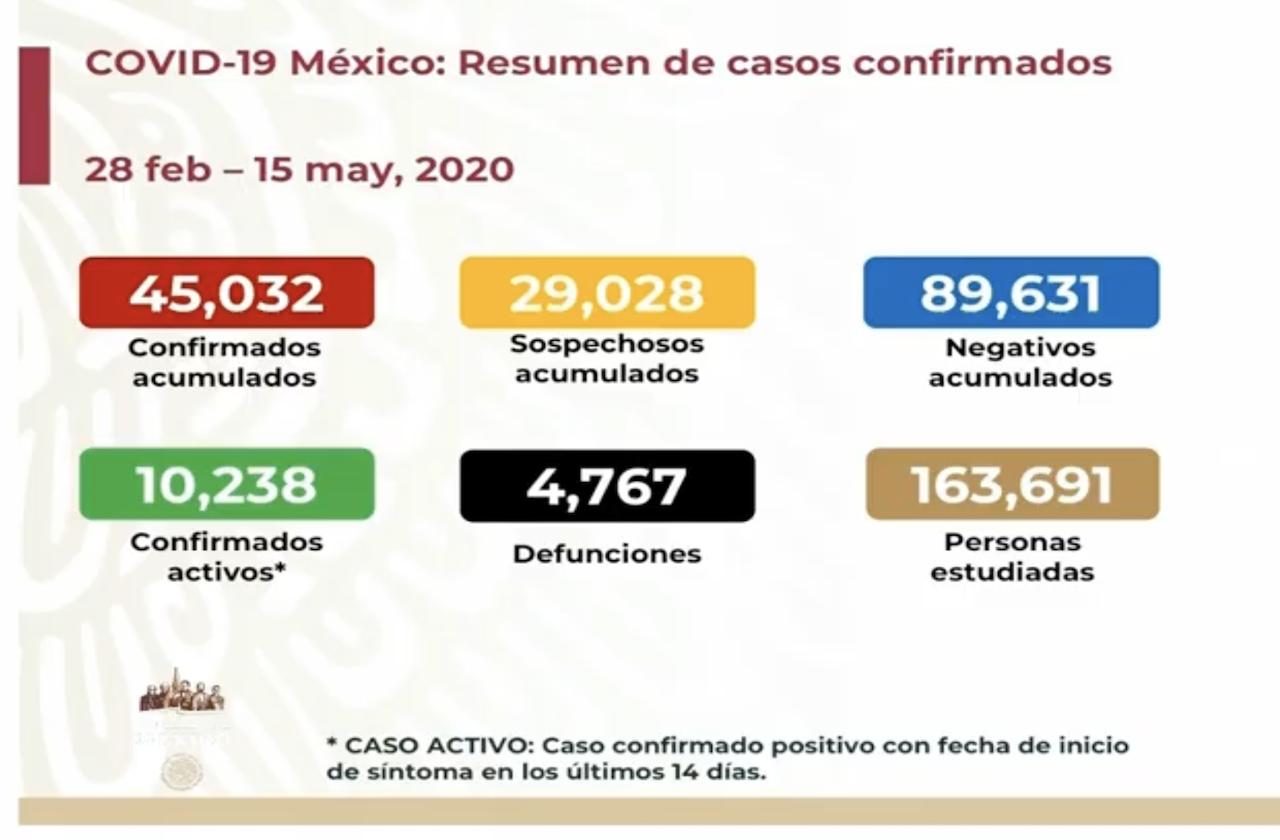 México supera a China al sumar 4 mil 767 muertes por covid