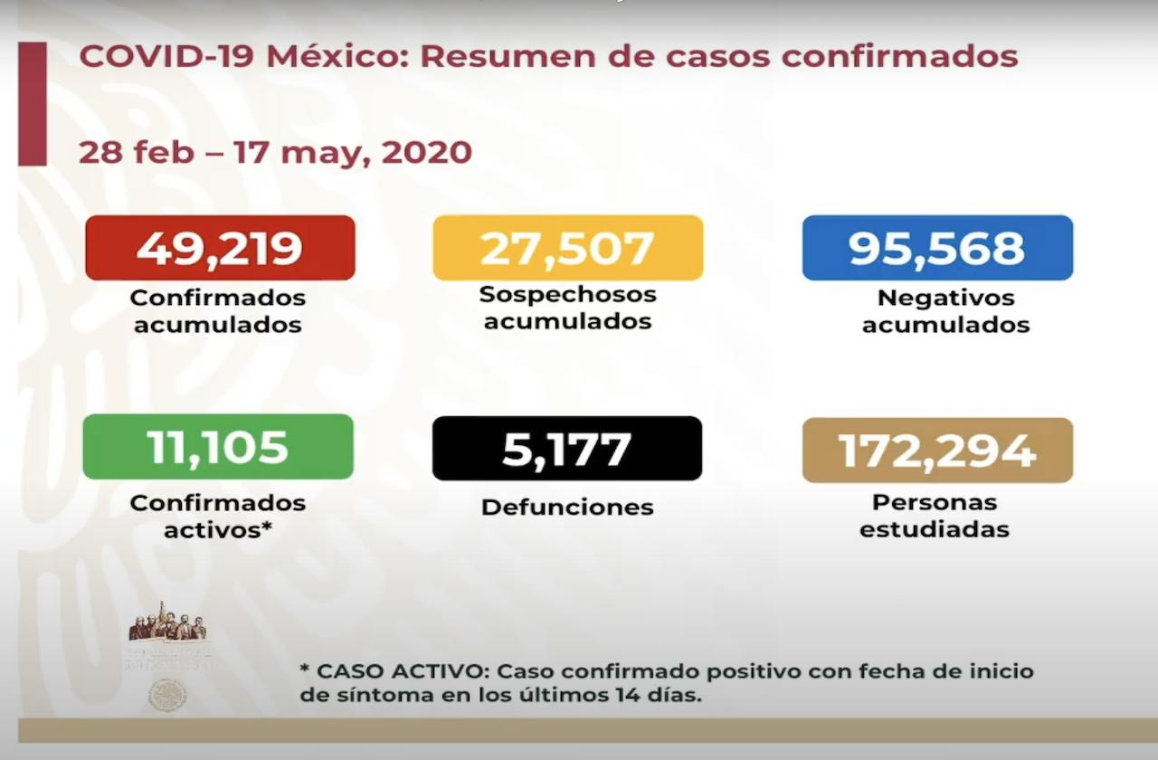 México cerca de los 50 mil casos acumulados de covid-19