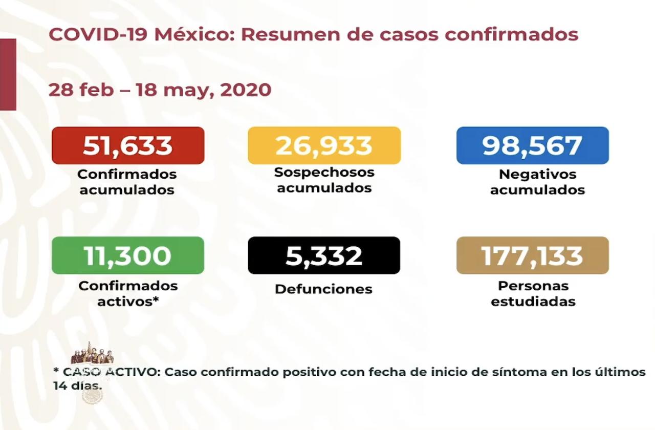 Van 5 mil 332 defunciones por covid en México