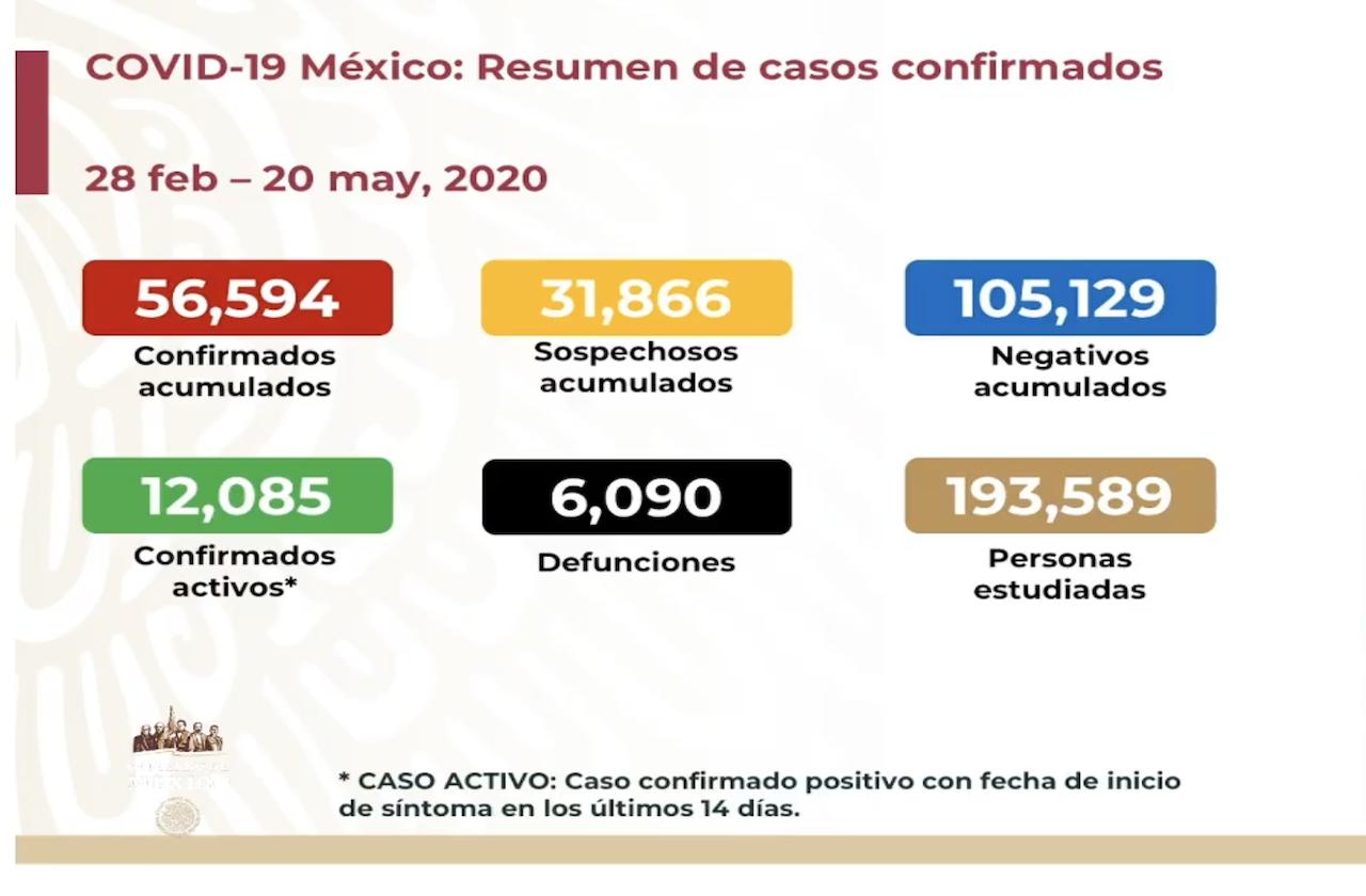 México registra día más letal por covid; suma 6 mil 90 muertes