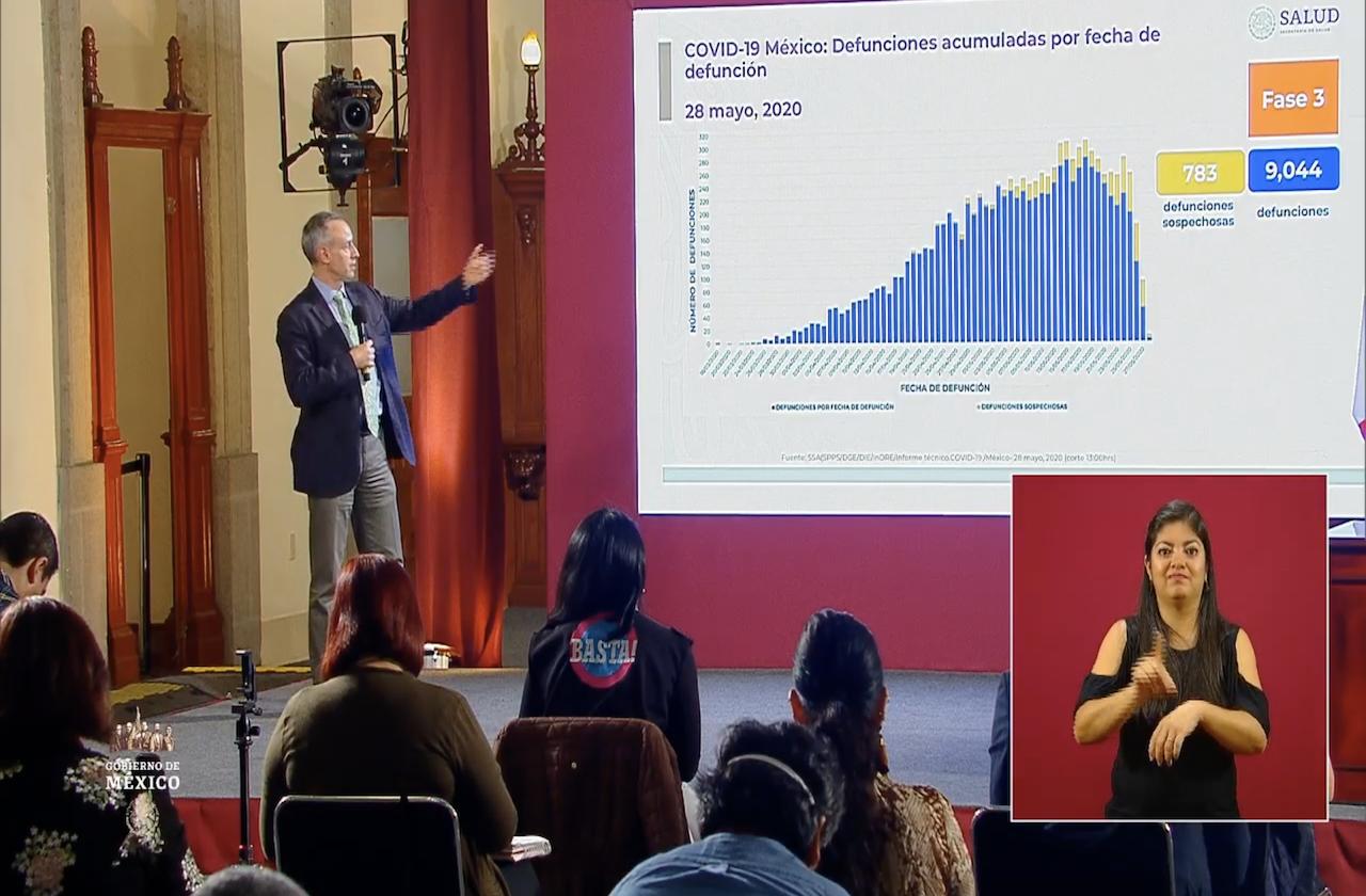 México se aproxima a las 10 mil defunciones por covid