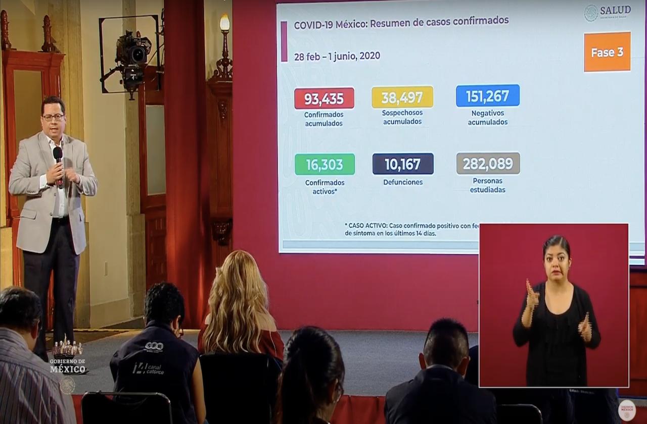 México rebasa las 10 mil defunciones por covid-19