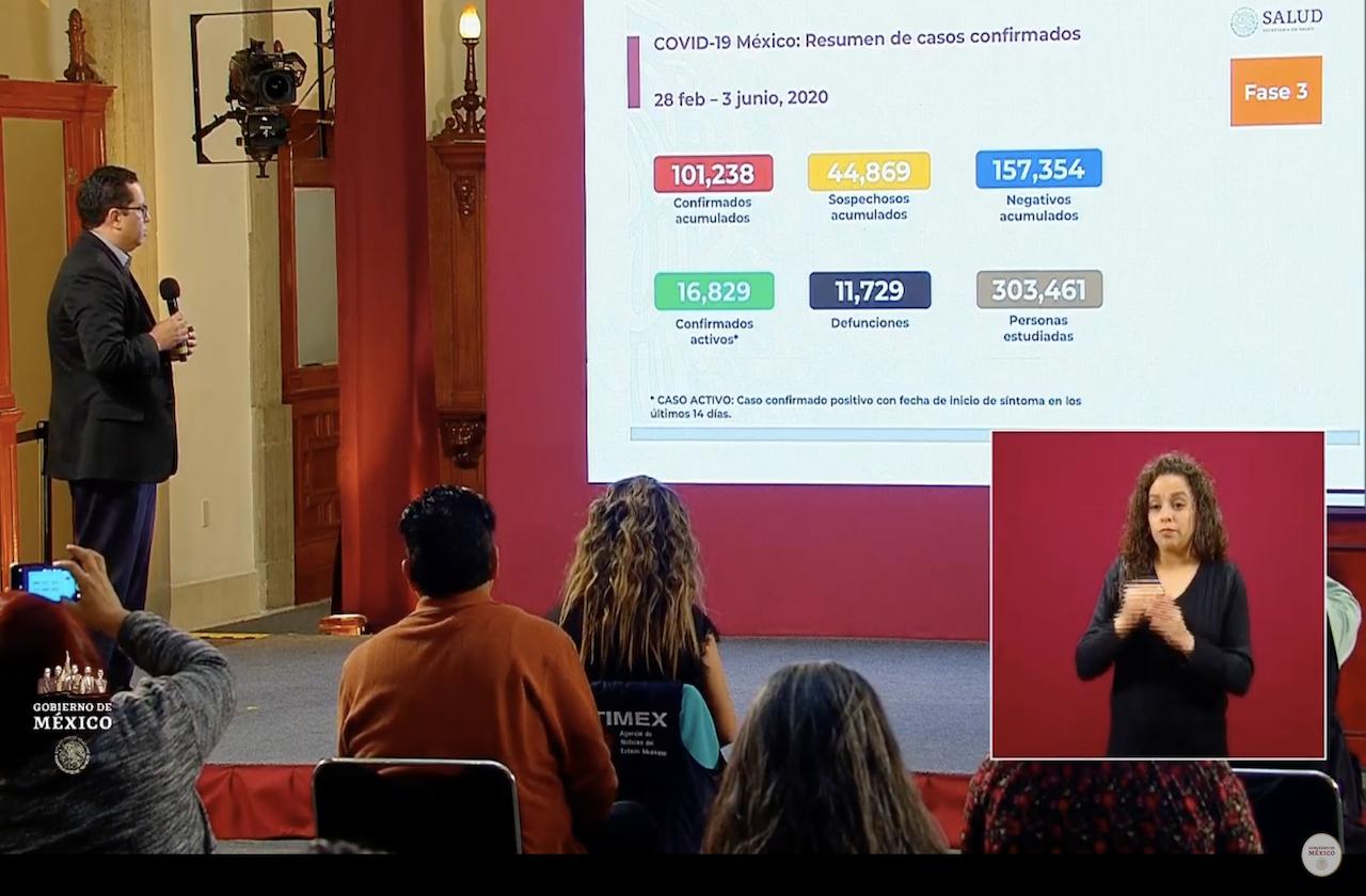 México rebasa los 100 mil contagios de coronavirus