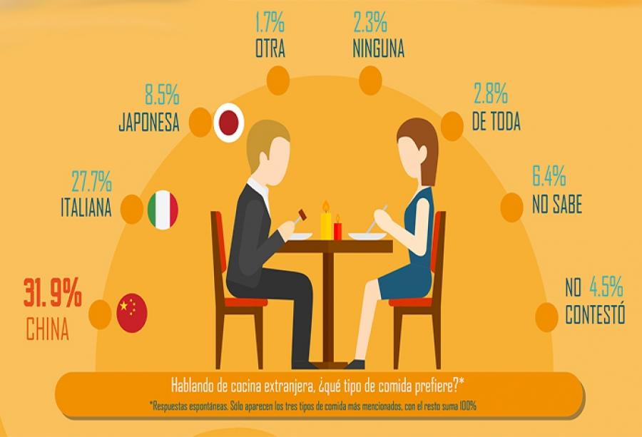 Gusto mexicano por comida italiana y china | e-consulta.com Veracruz2018