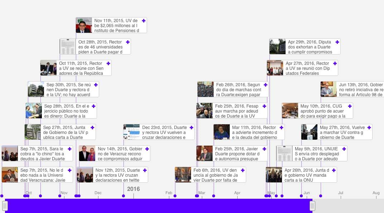 Cronología: Las etapas del conflicto entre la UV y Javier Duarte
