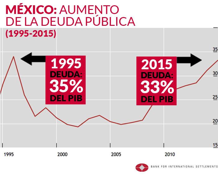 """Analistas alertan a México: la deuda pública casi tiene el nivel de 1995, y huele a """"tequilazo"""""""