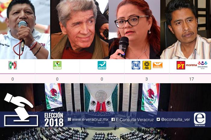 Morena ganaría 17 de 20 diputaciones federales en Veracruz