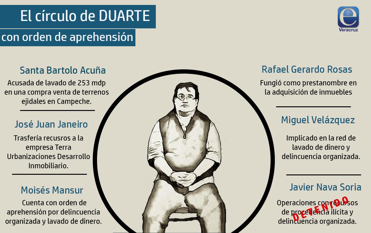 PGR confirma orden de aprehensión contra cómplice de Duarte