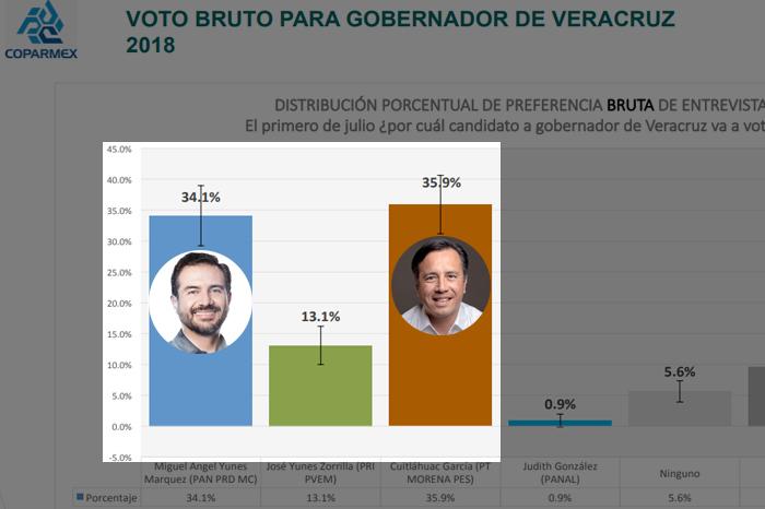 Encuesta Coparmex da ligera ventaja a Cuitláhuac García