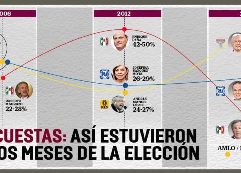 ¿Qué decían las encuestas dos meses antes de la elección en 2006 y 2012?