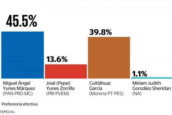 Encuesta de El Universal da 5 puntos de ventaja a Yunes Márquez