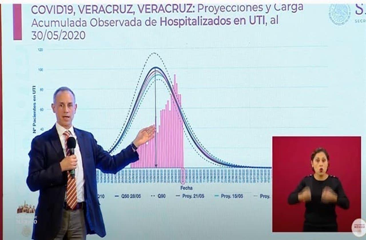 López-Gatell advierte saturación de camas covid en Veracruz