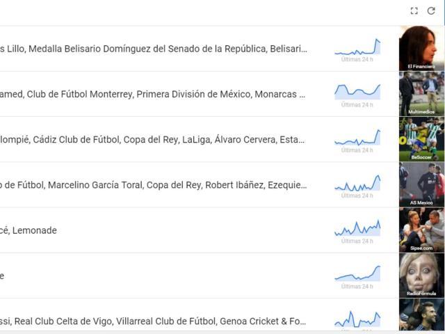 Google Trends ahora incluye YouTube, imágenes y shopping