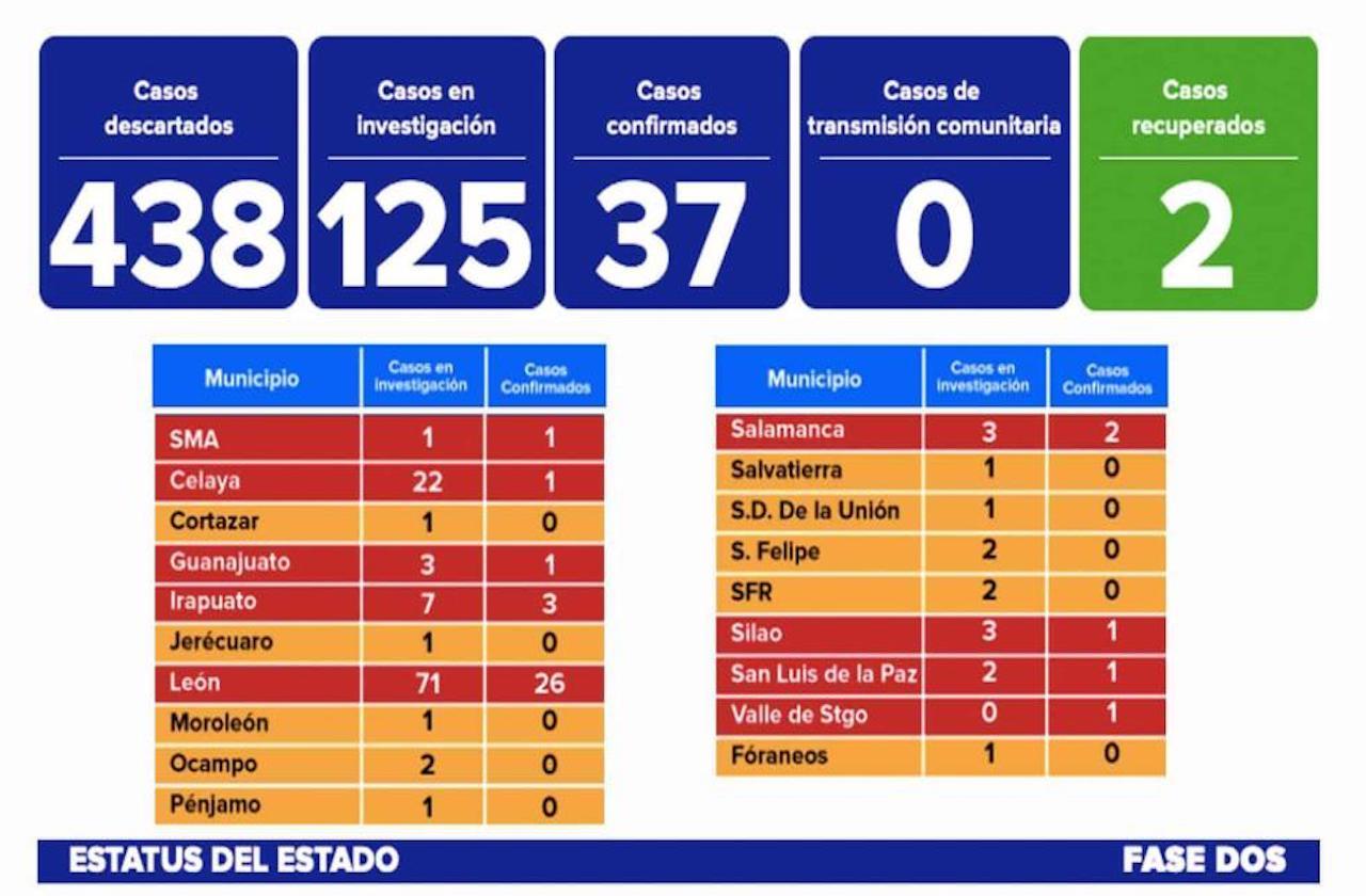 Dos pacientes con coronavirus se recuperan, en Guanajuato