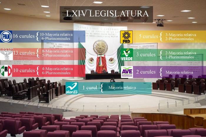Veracruz: Así se reparten las curules en la LXIV Legislatura