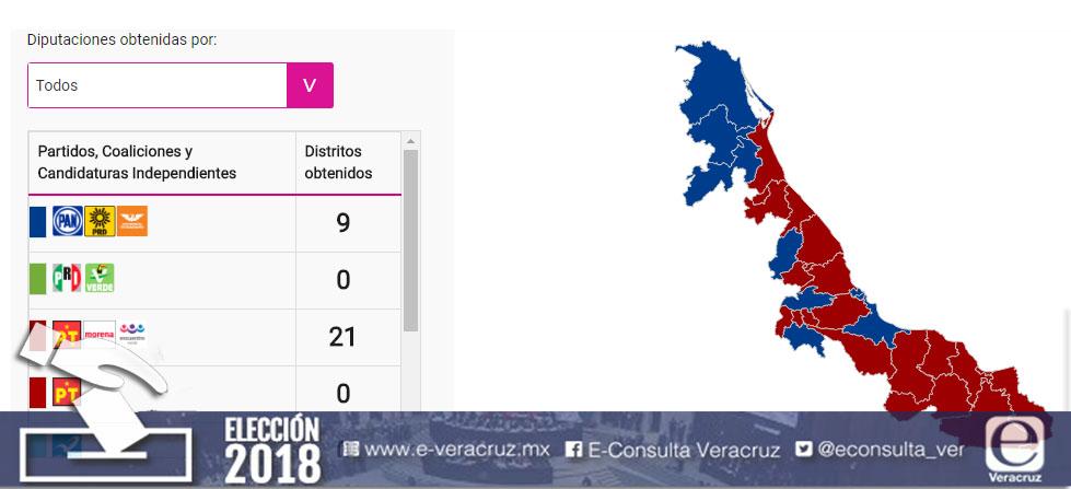 Voto de los veracruzanos no daría ninguna diputación local PRI-PVEM