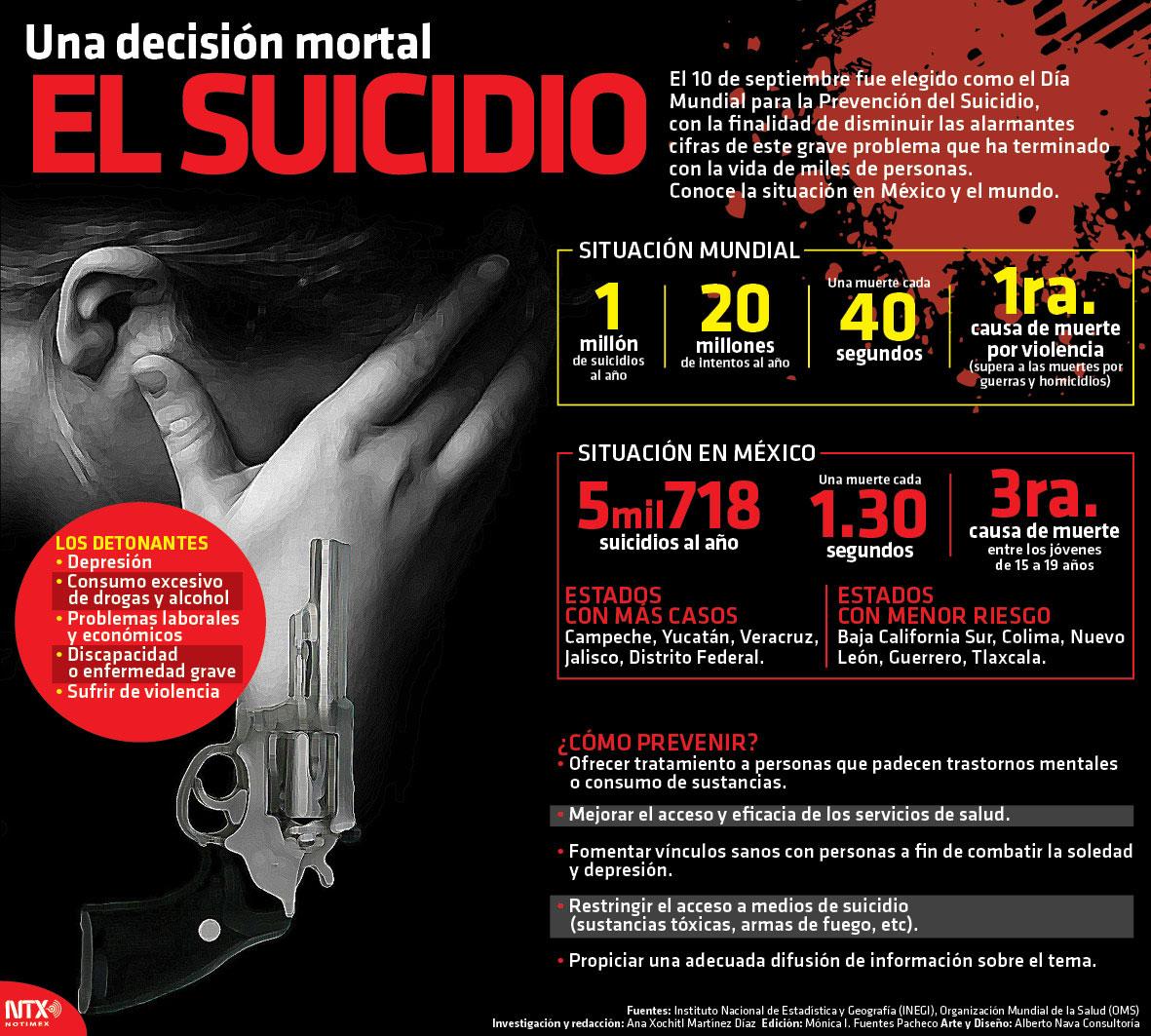 México es cuarto lugar en número de suicidios en América Latina
