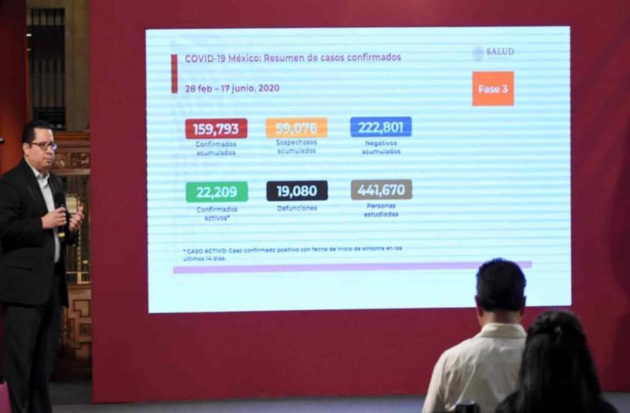 México rebaso las 19 mil defunciones por covid-19