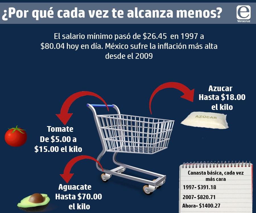 Inflación: ¿por qué cada vez le alcanza menos a los veracruzanos?