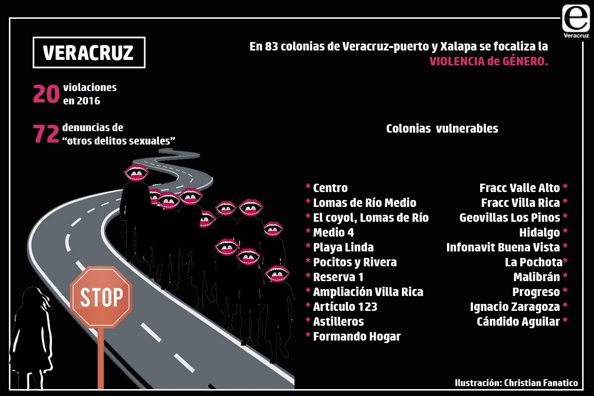 Estas son las colonias de Veracruz puerto con mayor violencia de género