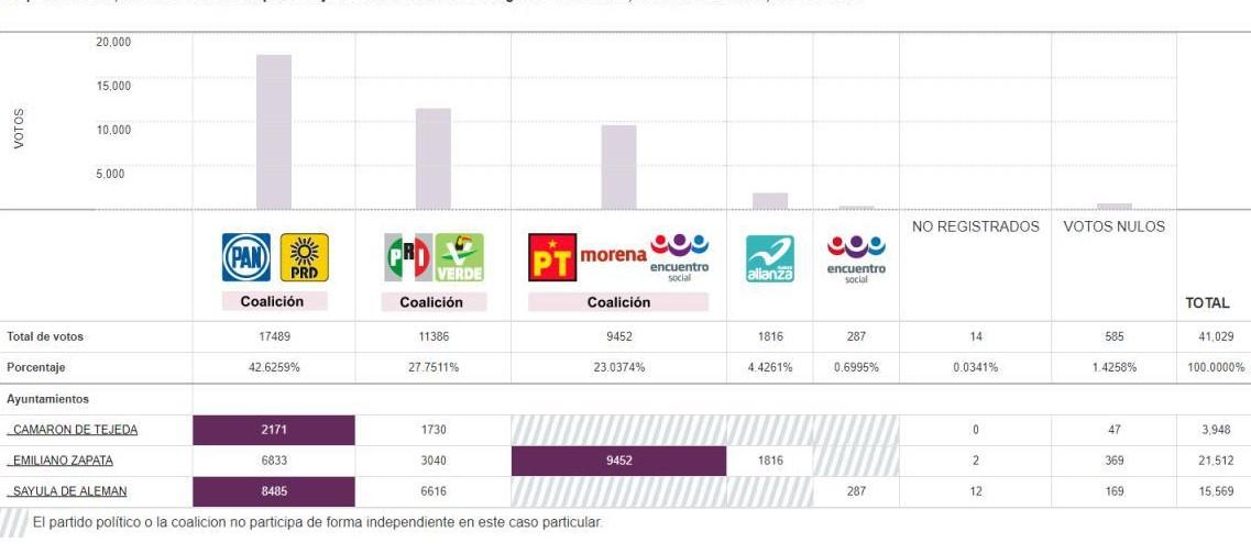 Morena, la revelación de la elección extraordinaria en Veracruz