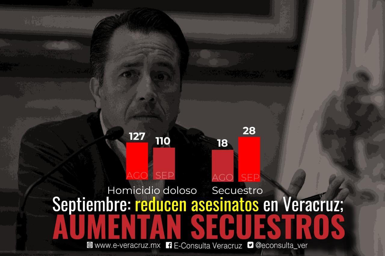 Veracruz: reducen asesinatos en septiembre; aumentan secuestros