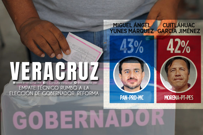 Empate entre Yunes Márquez y Cuitláhuac, según encuesta de Reforma