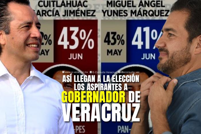 En vísperas de elecciones, Cuitláhuac saca 2 puntos a Yunes, según Reforma