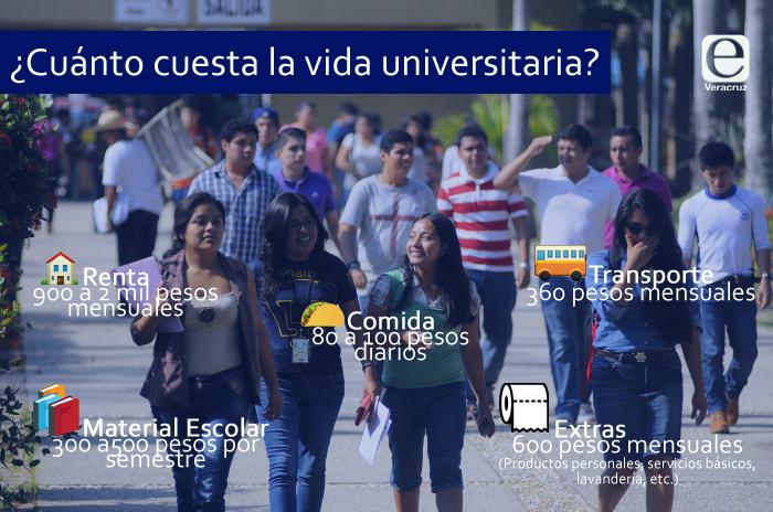 Hasta 23 mil pesos por semestre cuesta la vida universitaria