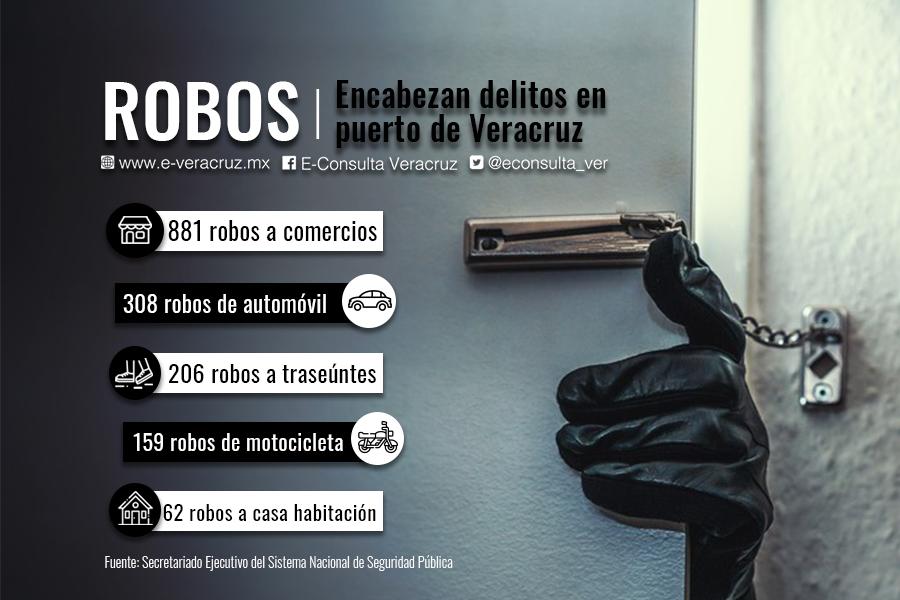 Robos encabezan delitos en la ciudad de Veracruz