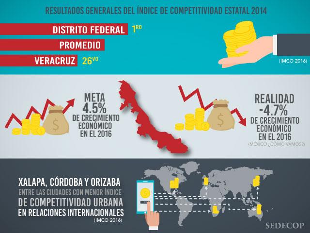 Nulo desarrollo económico en Veracruz: PAN
