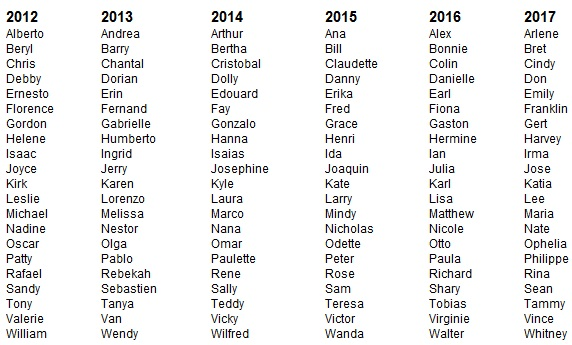 ¿Cómo se deciden los nombres de los huracanes y para qué sirven?