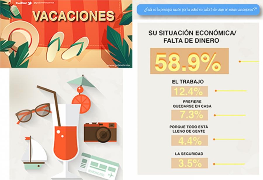 Mexicanos no vacacionan por falta de dinero